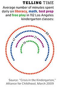 L.A. kindergarten time